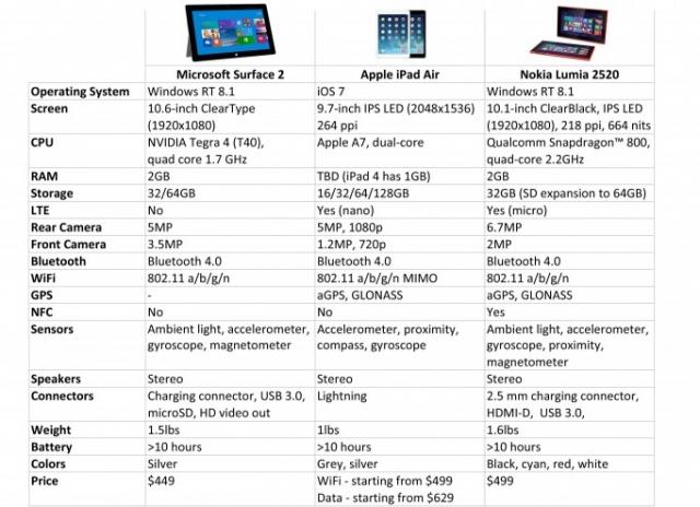 Дело в цифрах: сравнение iPad Air, Nokia Lumia 2520 и Microsoft Surface 2
