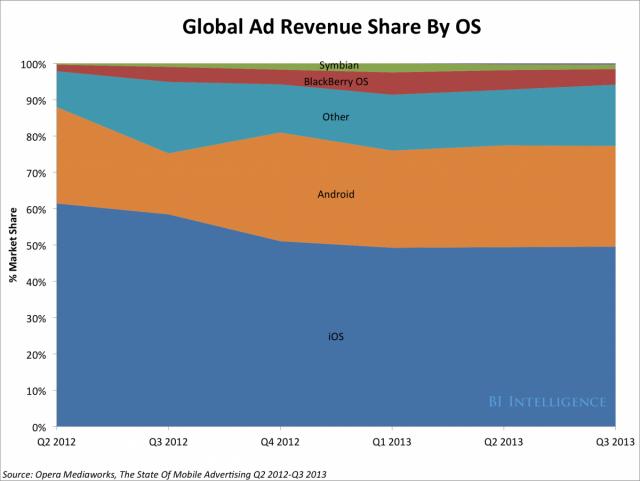 iOS остается лидером по получению прибыли от рекламы