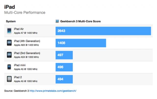 Результат прохождения бенчмарков iPad Air