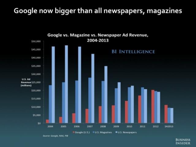Газеты и журналы получают за рекламу меньше Google