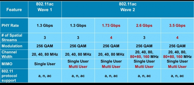 Устройства с поддержкой 802.11ac