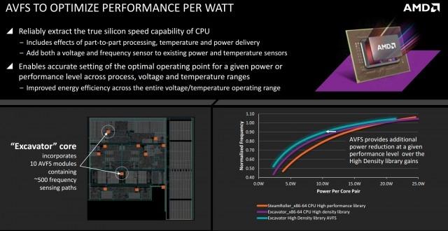 Производительность Intel Core M создает окно для AMD