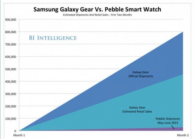 Более внимательный взгляд на поставки смарт-часов Galaxy Gear, осуществляемые компанией SAMSUNG