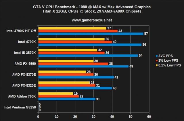 Обкатываем GTA V на ПК: AMD, Intel, или Nvidia?