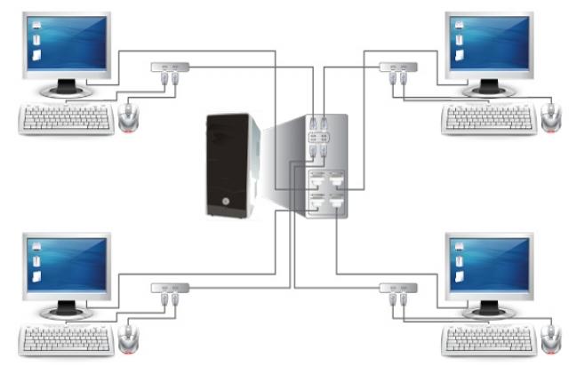 Windows MultiPoint Server 2011- экономное решение
