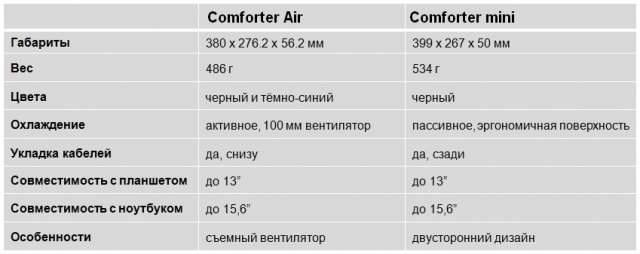 Cooler Master: серия Comforter
