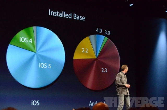Мнение: iOS 6 приведет к фрагментации iOS устройств. Миф или реальность?