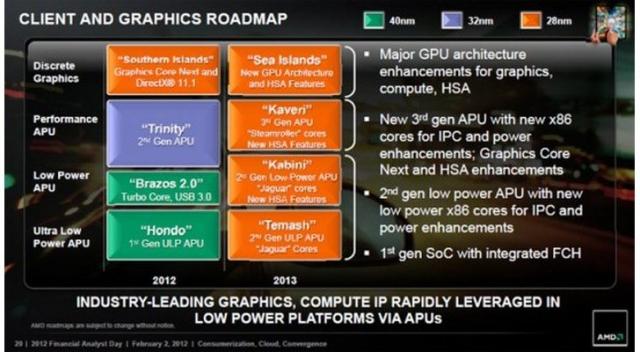 Новая линейка графических процессоров от AMD