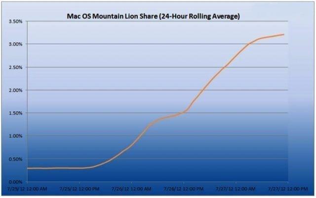 OS X Mountain Lion – полет нормальный!