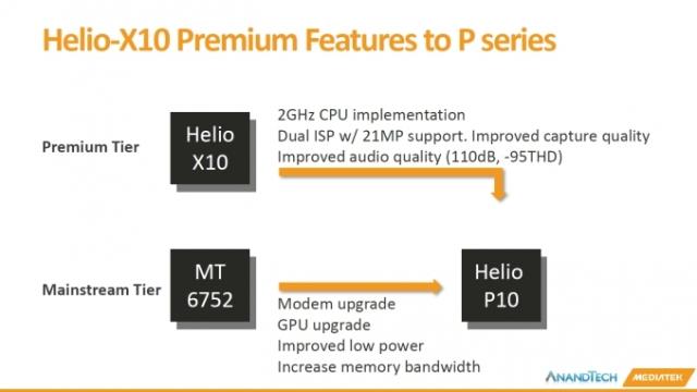 MediaTek анонсировали новый чип P10, улучшенную версию популярной 8-ядерной модели
