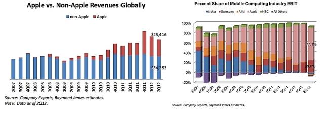 Продажи мобильных устройств. Samsung против Apple!