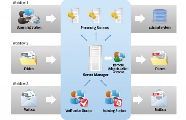 ABBYY Recognition Server 3.5: новые горизонты распознавания