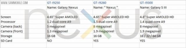 Утечка спецификаций может указывать на обновленный Nexus