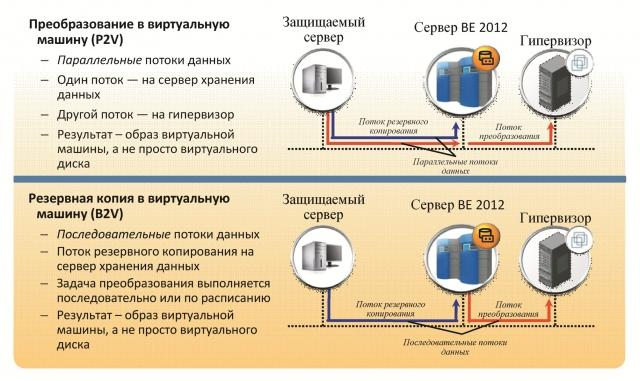 Решения Symantec по хранению и защите данных