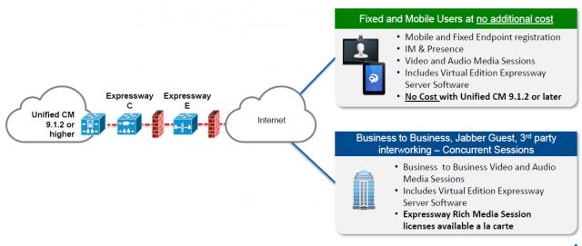 Cтарый-новый продукт «Expressway» от  Cisco.