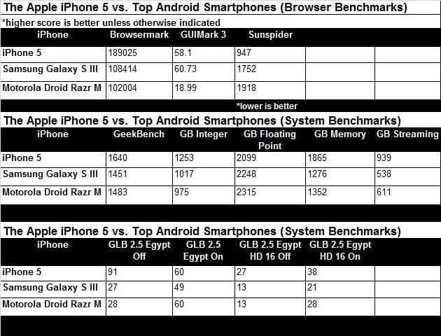 iPhone 5 – самый быстрый смартфон, согласно результатам бенчмарков