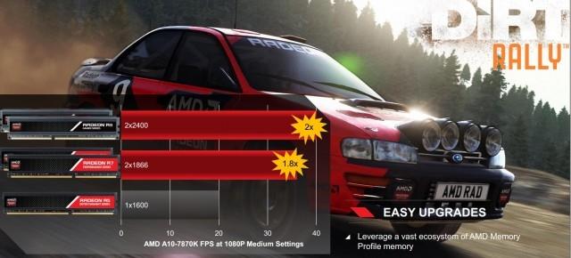 AMD запускает новый топовый A10-7870K с более высокой частотой CPU и GPU