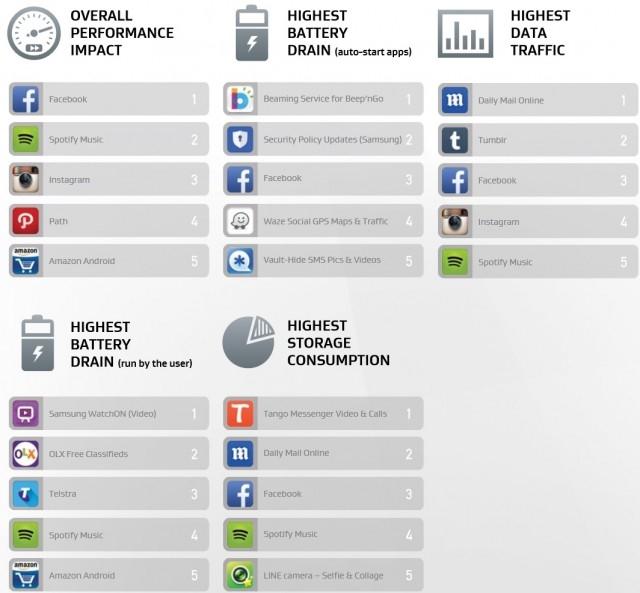 Какие мобильные приложения истощают батарею сильнее всего?
