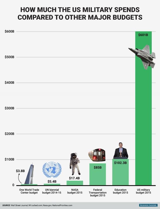 Инфографика: насколько велик оборонный бюджет США