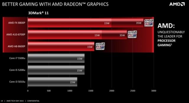 Вы наверняка захотите увидеть новый процессор AMD в своем ноутбуке
