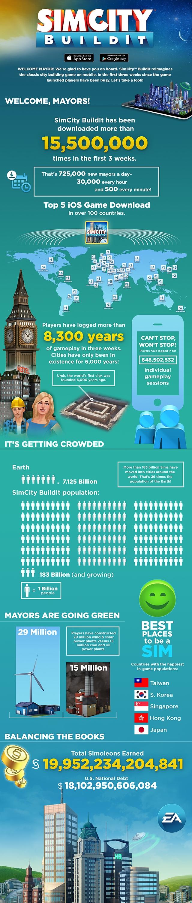 SimCity BuildIt загрузили 15 миллионов раз за три недели