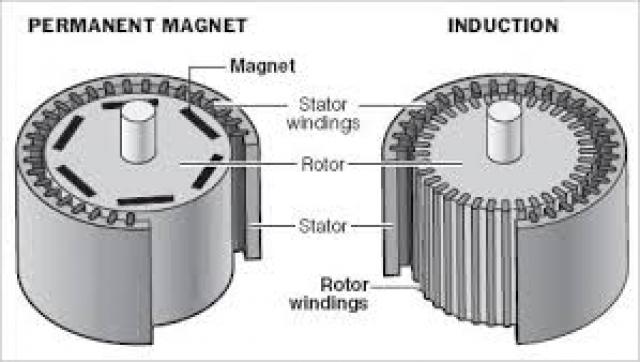 Новые дешевые магниты с церием разработаны для моторов и турбин