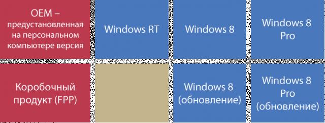 Интерфейс Windows 8. Чего ждать от новой операционной системы Microsoft?