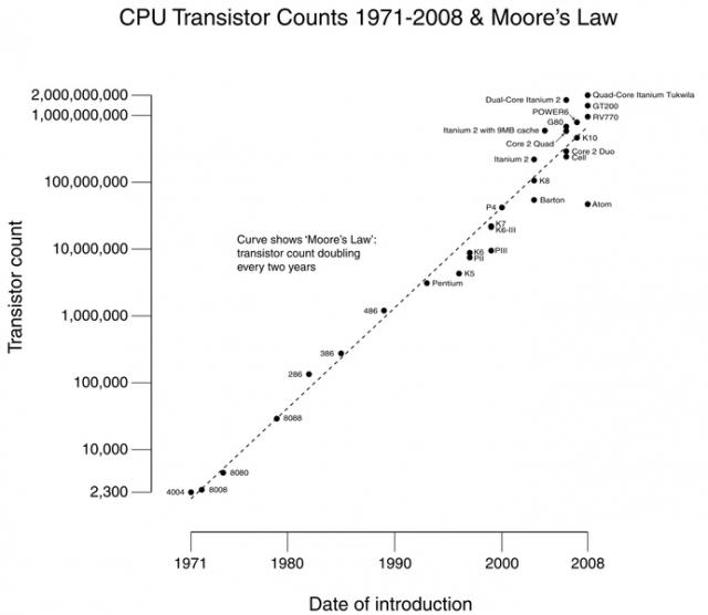 Закону Мура 50 лет: прошлое и будущее