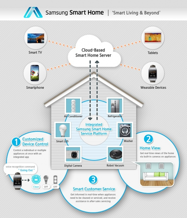 Новый сервис Samsung Smart Home