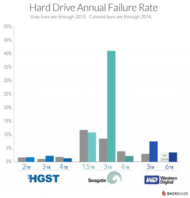 Кто производит самые надежные жесткие диски?