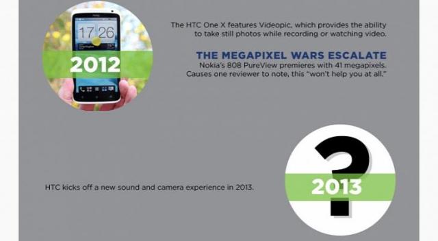 HTC М7 получит новую суперкамеру?