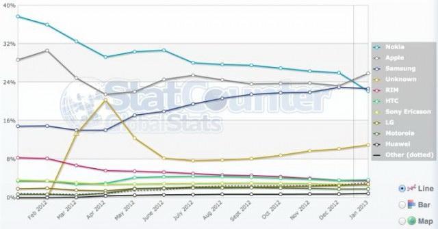 iPhone обогнал Nokia по объему глобального мобильного трафика