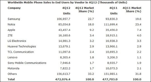 Huawei - третья компания по продажам смартфонов