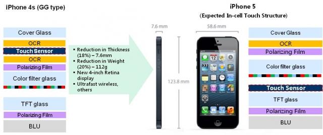 Технология In-Cell Touch обретает популярность!
