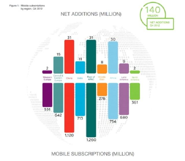 В 2012 году объем данных, переданных с помощью мобильных сетей, удвоился