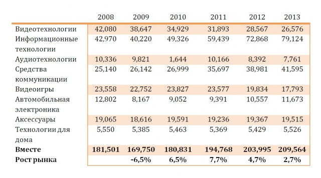 Продажи бытовой электроники вырастут на 2,7% в 2013