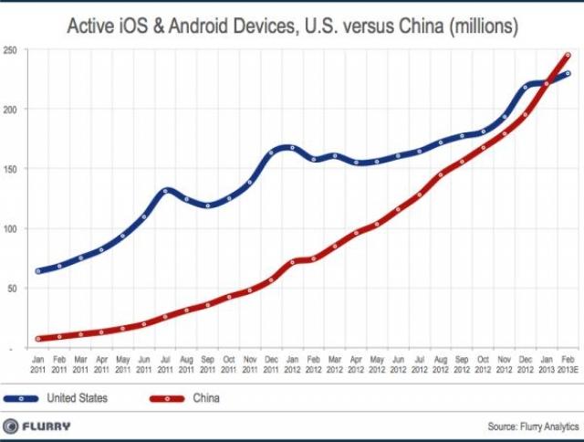 Китай выходит в лидеры по количеству устройств на Android и iOS
