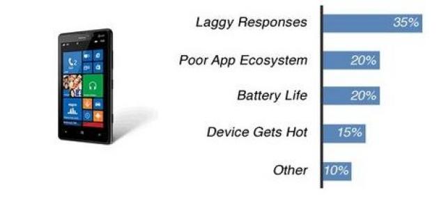 iPhone бьют рекорды популярности и надежности!
