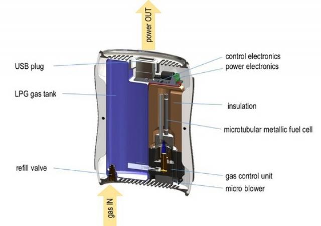 Заряжаем смартфон с помощью газа, как зажигалку - топливный элемент Kraftwerk