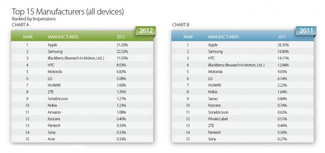 Таблица дня: Apple обходит Samsung в секторе мобильной рекламы