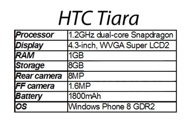 Tiara – еще один HTC на WP8?