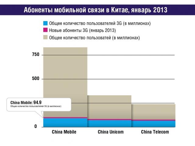 Насколько мы близки к глобальному 4G?