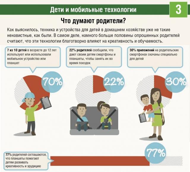Дети и мобильные технологии