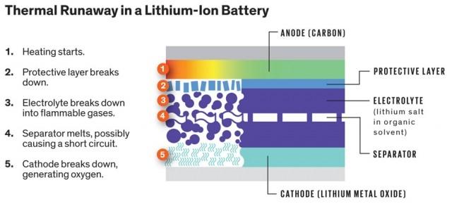Допинг для литий-ионных батарей предотвращает перегревание и взрывы