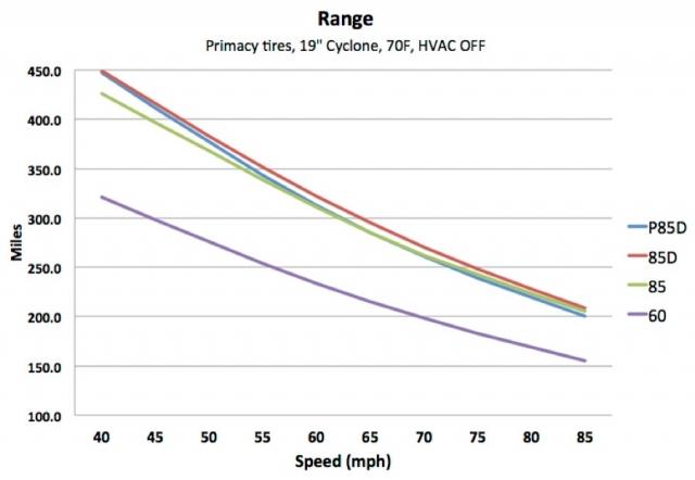 Насколько хватит электромобиля? Тесла поможет ответить на этот вопрос