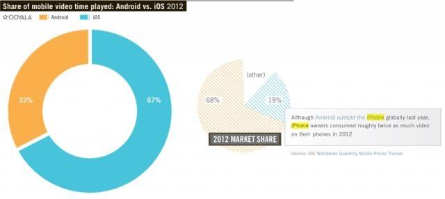 Пользователи iPhone вдвое больше смотрят онлайн видео