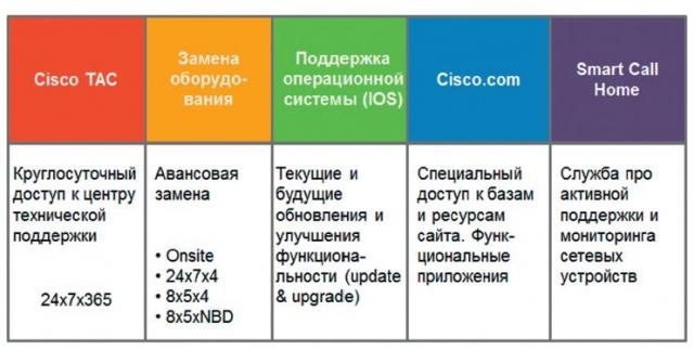 Как привязать сервисный контракт Cisco SmartNet к своей учетной записи