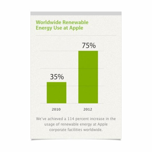 """Центры обработки данных Apple – """"зеленая"""" энергия уже в этом году"""