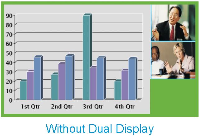 Дополнительные возможности систем Cisco TelePresence – Dual Display Option.