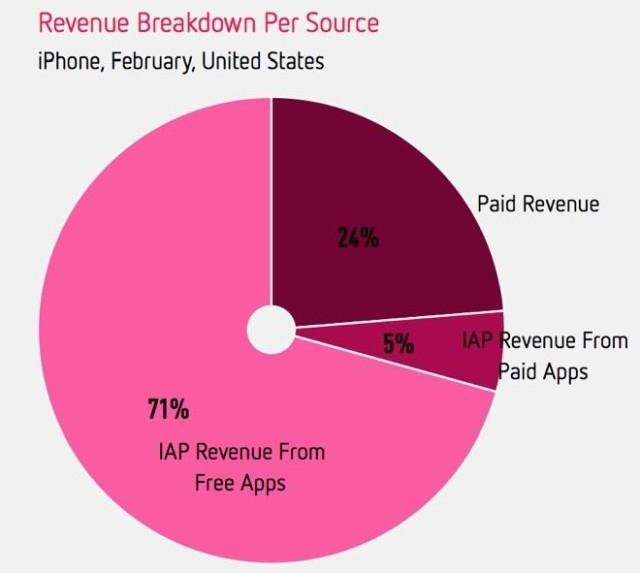 Основной доход ПО для iPhone – бесплатные приложения